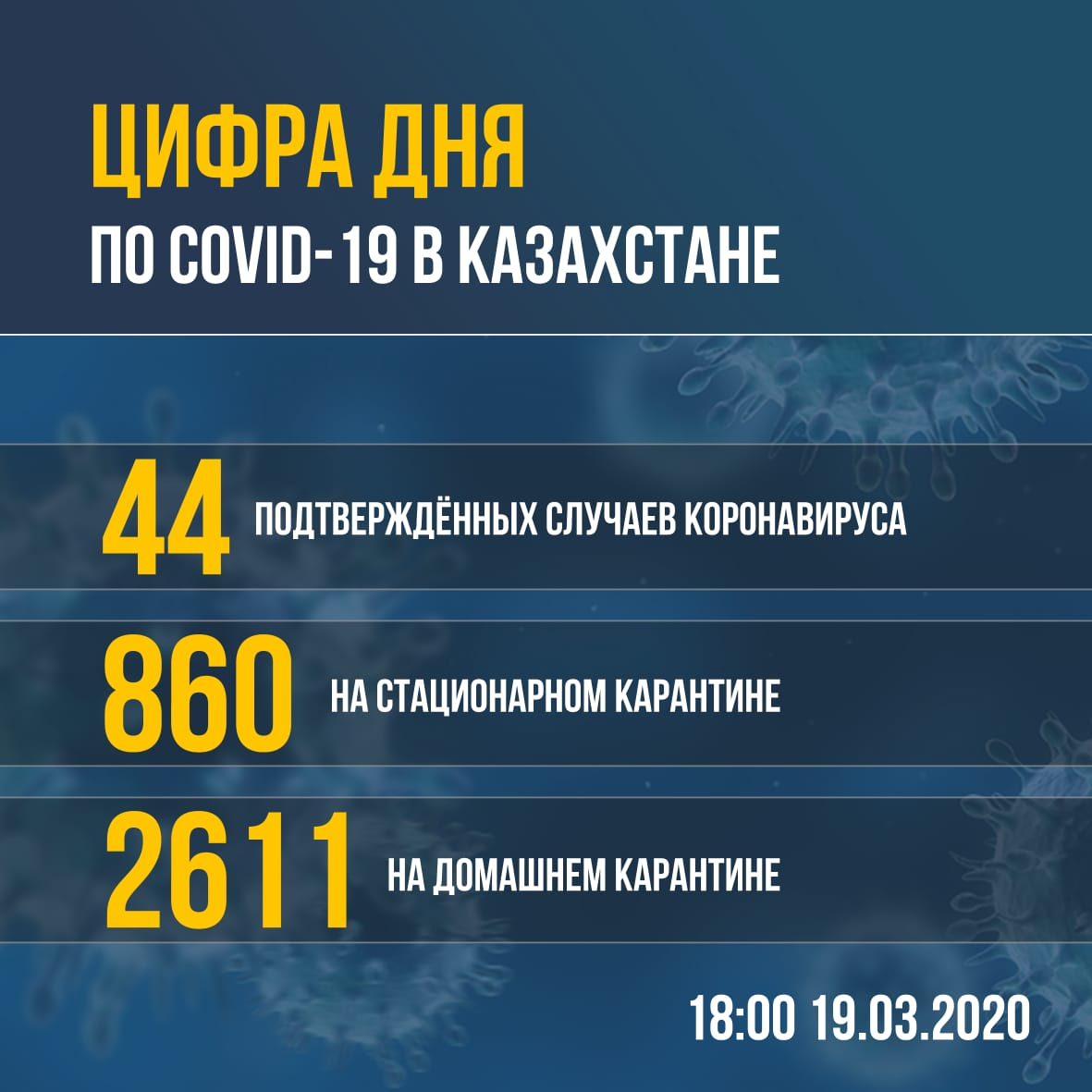About the epidemiological situation related to coronavirus at 6.00PM on March 19, 2020 in Kazakhstan