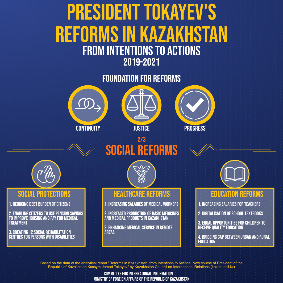 Social reforms of President of the Republic of Kazakhstan Kassym-Jomart Tokayev""